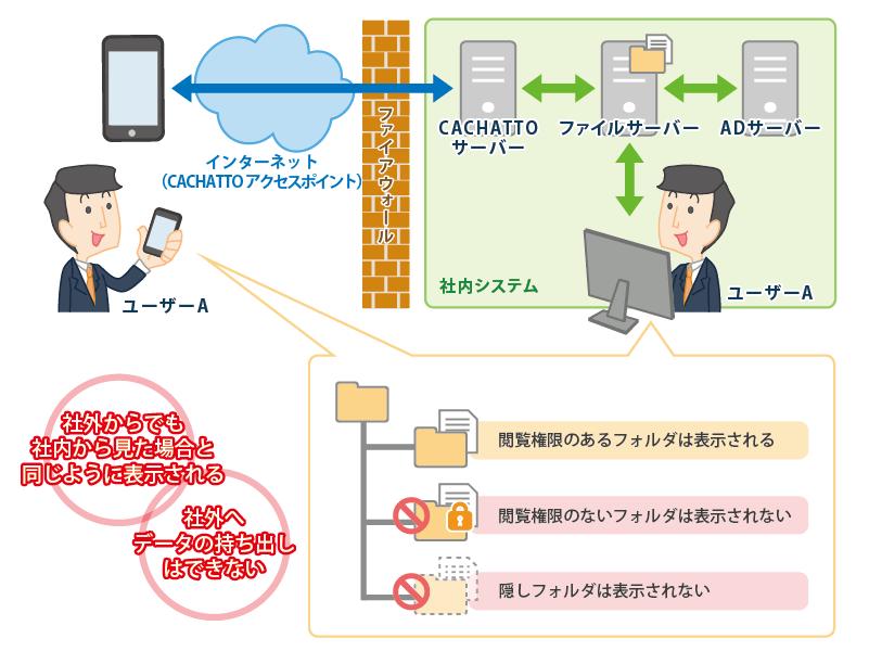 社内PCからファイルサーバーを閲覧する場合、アクセス権限がないファイル/フォルダはユーザーに表示されません。同様に、CACHATTOでもユーザーにアクセス権限のないファイル/フォルダは表示しません。