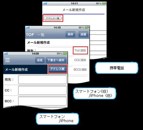 スマートデバイスでのメール作成画面とアドレス帳へのリンク