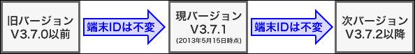 V3.7.1からV3.7.2以降へバージョンアップする場合