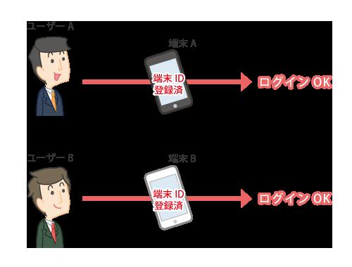 端末ID認証機能により、ユーザーは登録されている端末からのみログイン可能