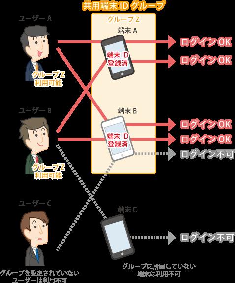 共用端末ID機能は複数ユーザーで端末を共有する場合に便利